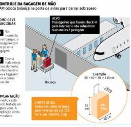 TAM põe balança na porta de avião para barrar malas pesadas