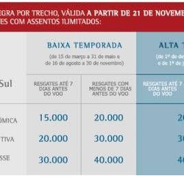 TAM muda as regras de resgate para América do Sul