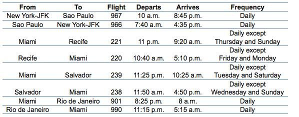 American Airlines lança 17 novas frequências entre Brasil e EUA