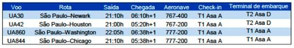 United Airlines: Mudança do check-in em Guarulhos