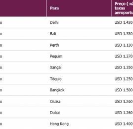 Qatar Airways – 3 dias de Mega Promoção começa hoje