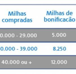 Ganhe descontos e bonus ao comprar milhas AAdvantage