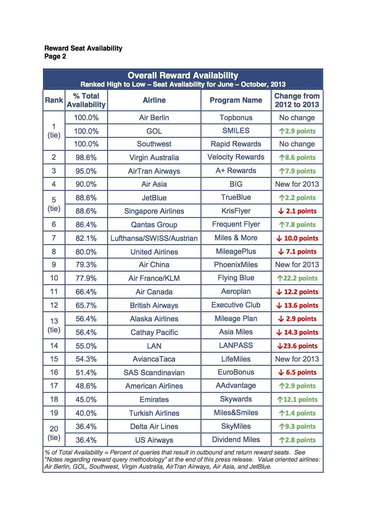 Ranking de 2013 das cias aéreas com a melhor disponibilidade de emissão de passagem-prêmio