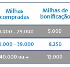 American Airlines oferece até 30% de bonus na compra de milhas