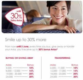 Iberia Plus oferece bônus na compra de Avios até Junho