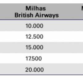 HSBC oferece 25% a mais de milhas na transferência para o Executive Club da British Airways