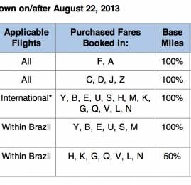 AAdvantage publica tabela para acumulo em vôos da TAM