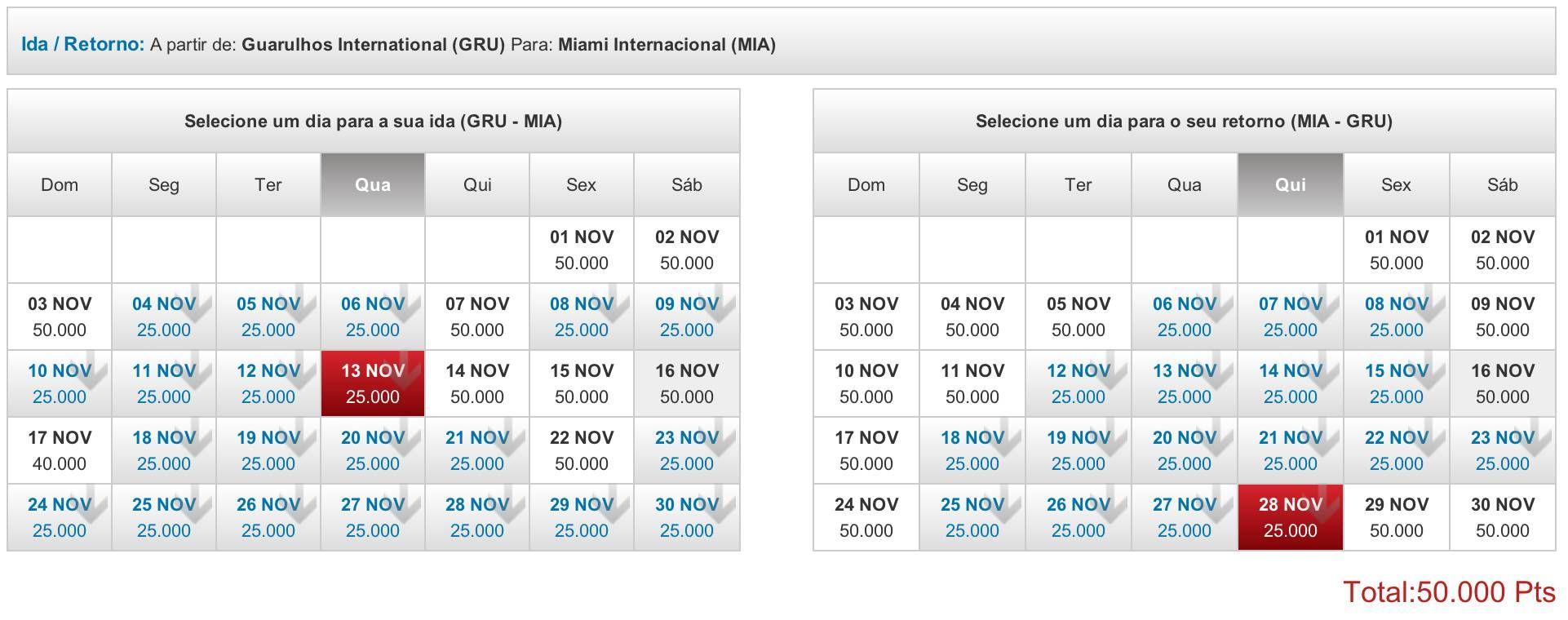 Somente HOJE: TAM Fidelidade tem passagens pra Miami por 25.000 pontos (o trecho)