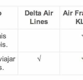 Smiles lança nova tarifa de resgates para vôos com a Air France e KLM