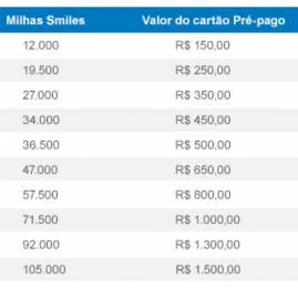 PayPal agora aceita milhas Smiles como pagamento