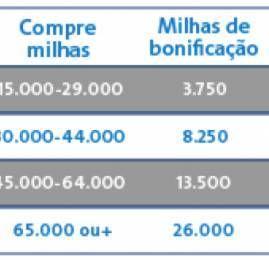 AAdvantage oferece até 40% de bonus na compra de milhas