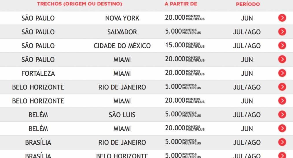 Promoção TAM Fidelidade tem passagens para os EUA por 20.000 pontos