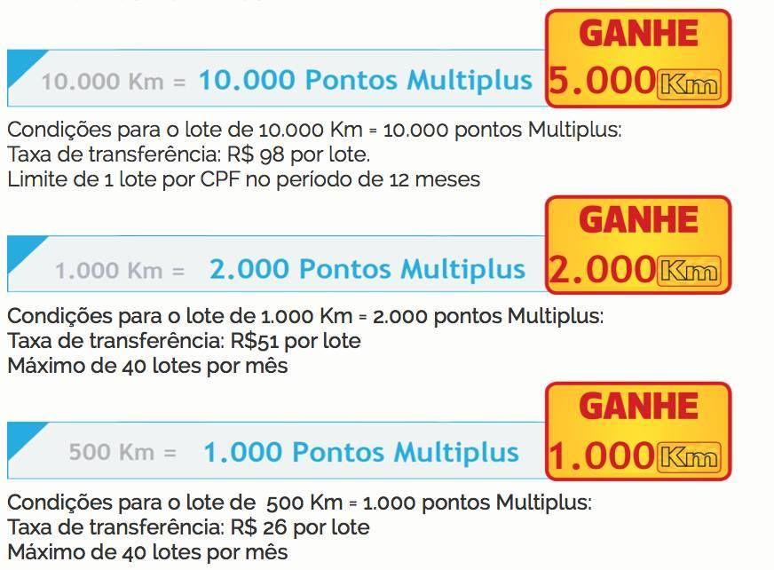 KM de vantagens oferece até 100% de bônus na transferência pro Multiplus