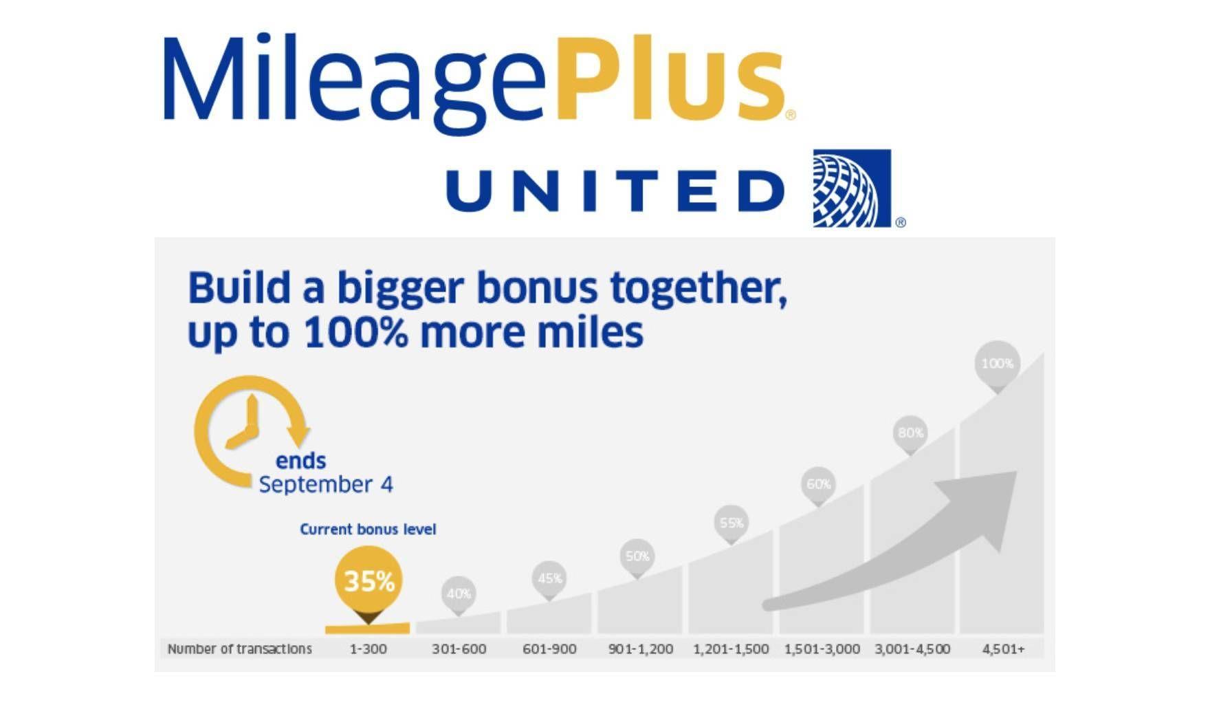 United Airlines oferece até 100% de bonus na compra de milhas