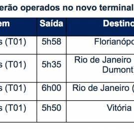 Azul transfere parte de suas operações para o novo terminal de Viracopos