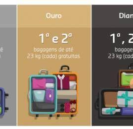 Bilhetes GOL emitidos com milhas Smiles não terão franquia de bagagem incluída