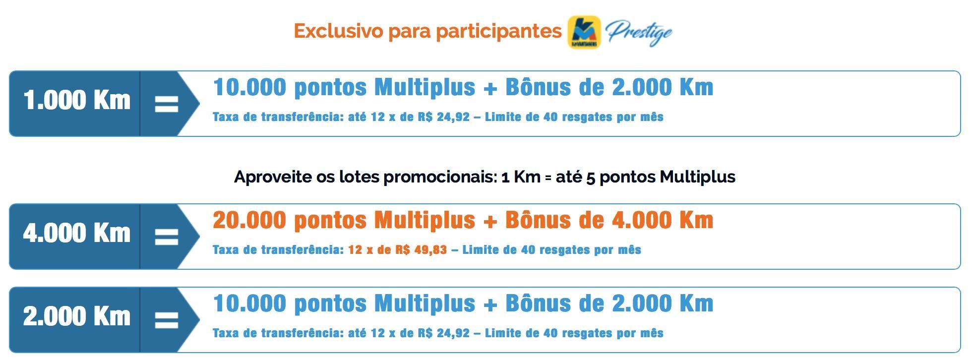 KM de Vantagens vai aumentar a taxa de transferência para a Multiplus