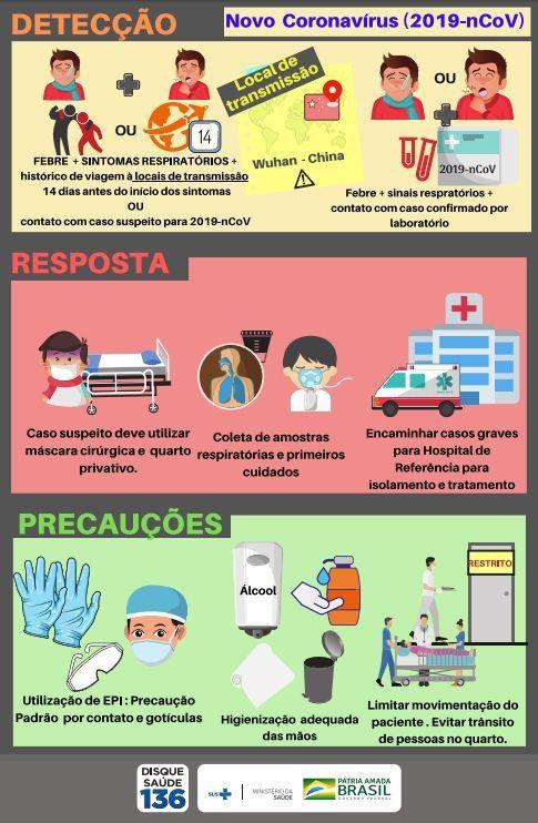 prevenção coronavírus
