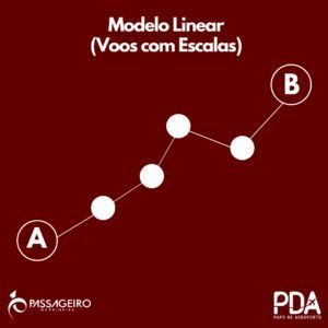 Modelo Linear Hub