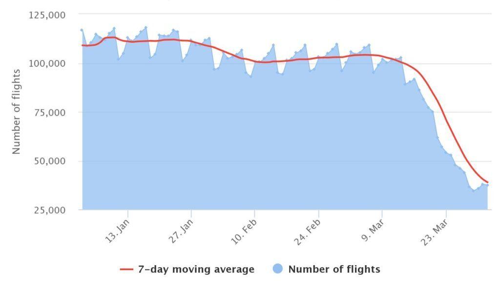 número de voos comerciais no mundo