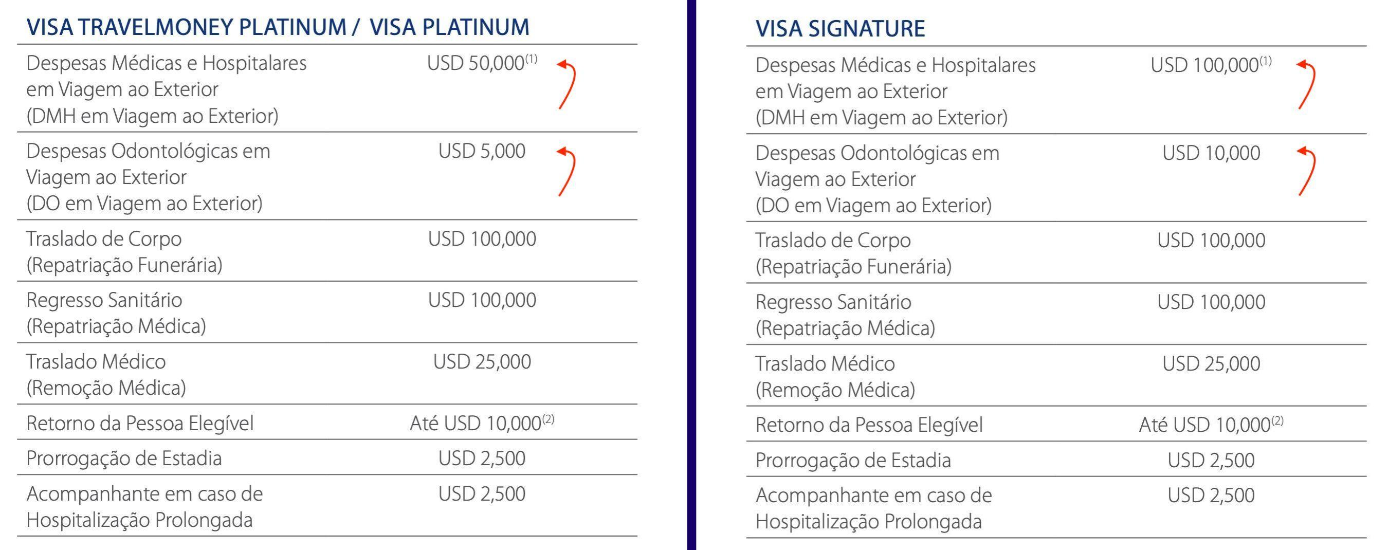 benefícios do cartão Visa Signature