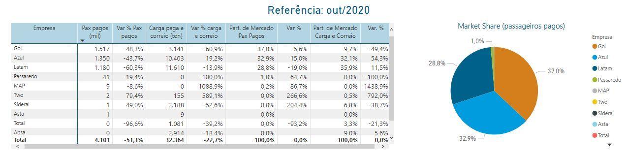Dados de desempenho das companhias aéreas brasileiras