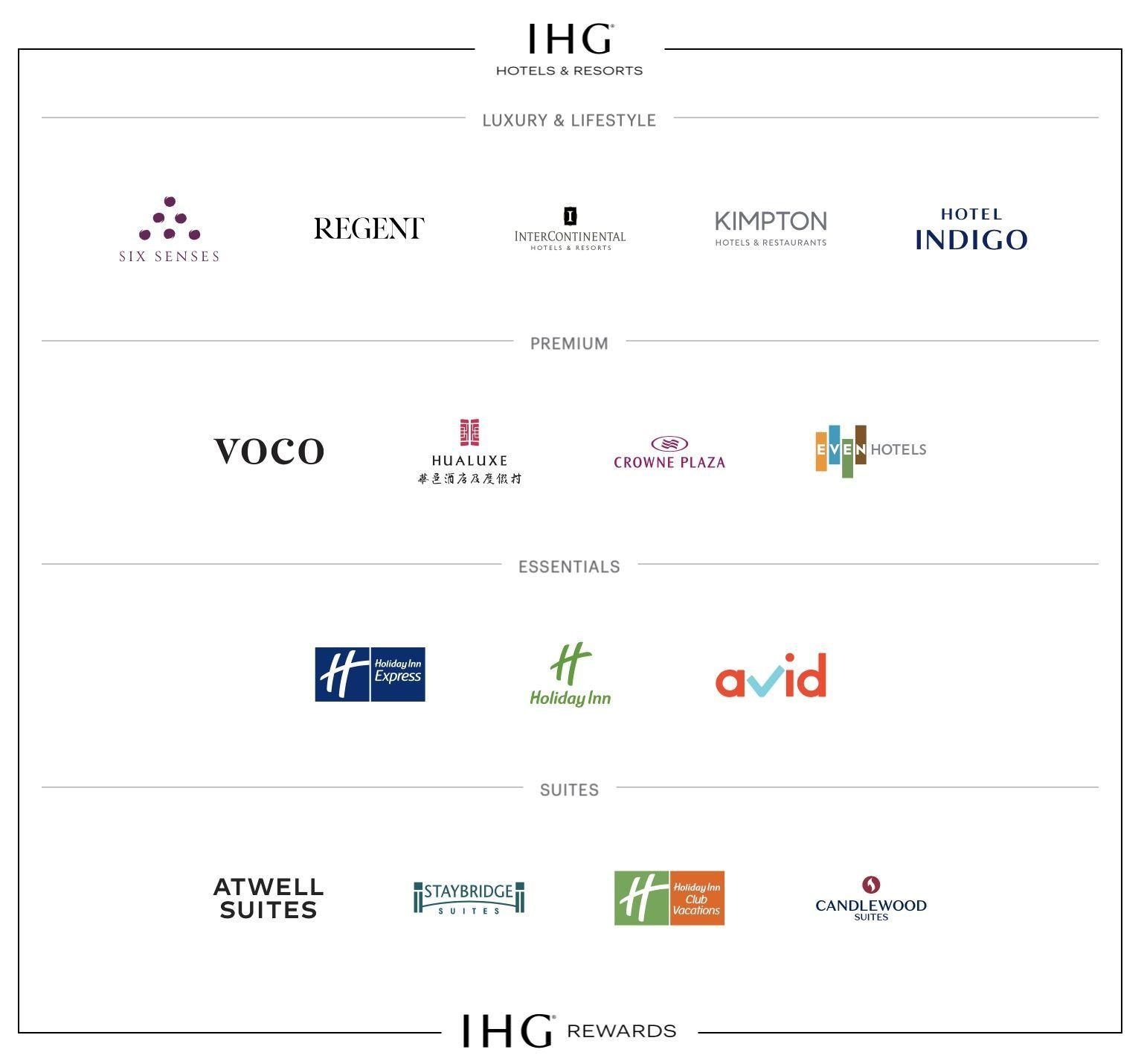 IHG Hotels Resorts marca