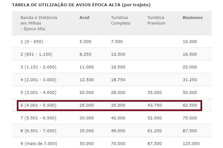 Passagem Europa Avios Iberia