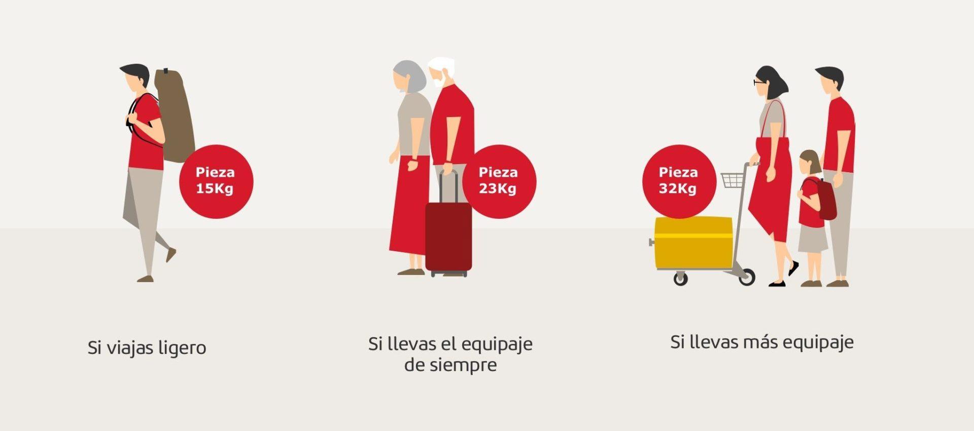 Iberia bagagens opções