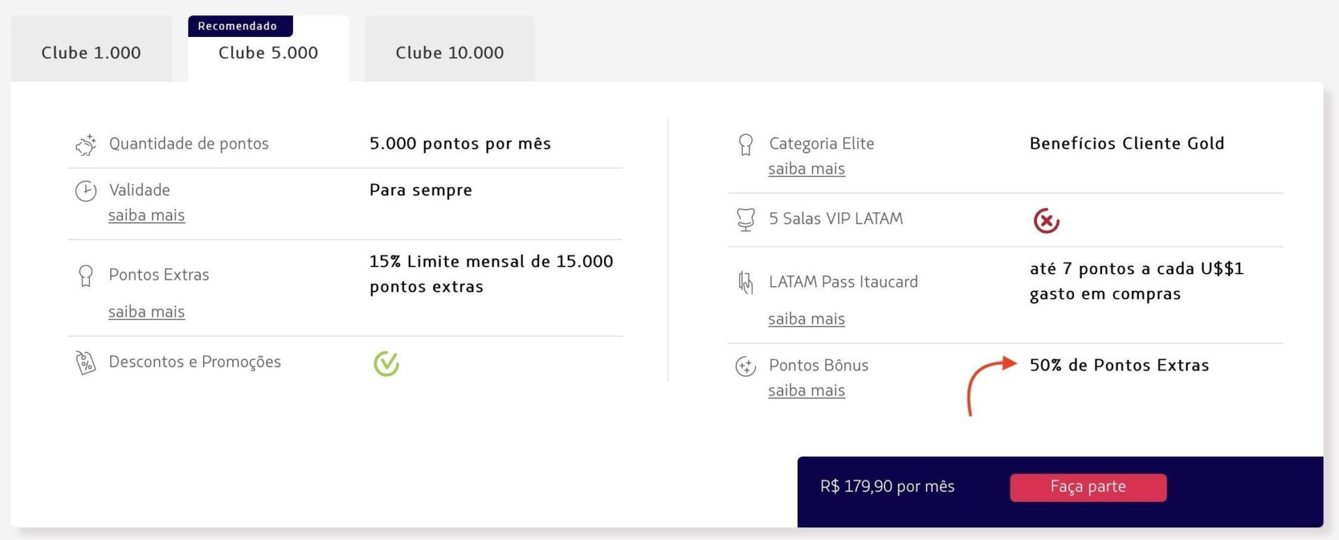 Clube LATAM Pass bônus