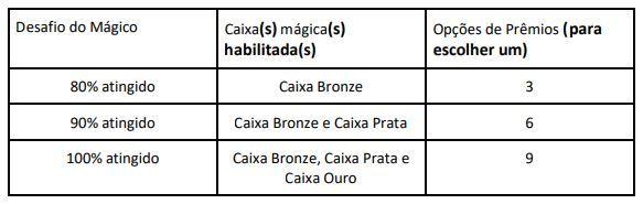CAIXA Premiada promoção