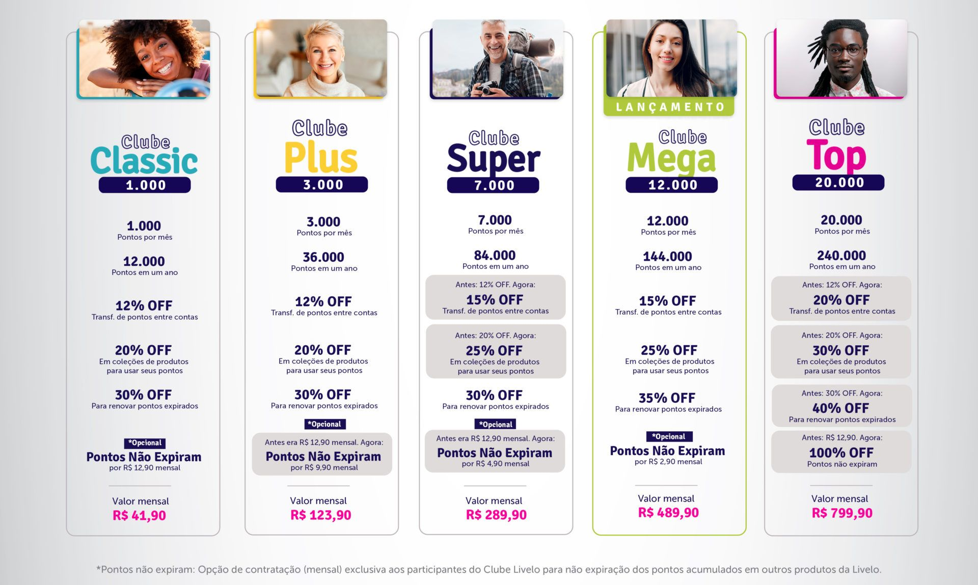 tabela comparativa Novo Clube Livelo