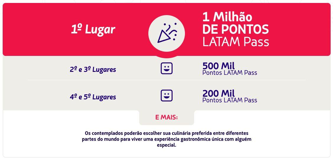 LATAM Pass 1 milhão